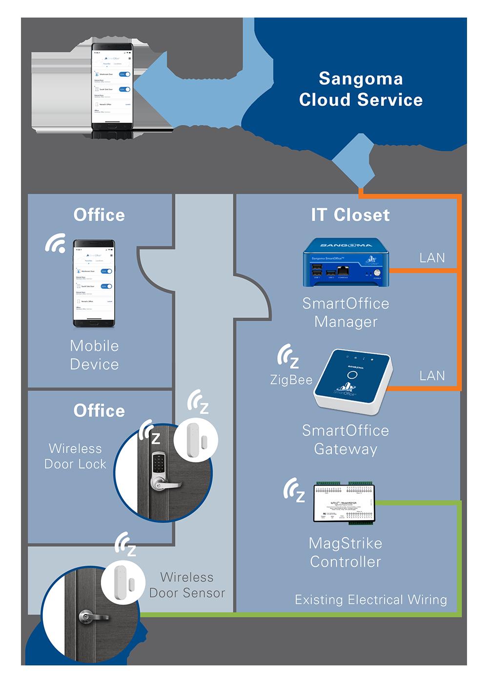 A large image showing the SmartOffice cloud service diagram